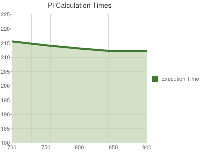 Calculation times for Pi to 5000 digits on a Raspberry Pi
